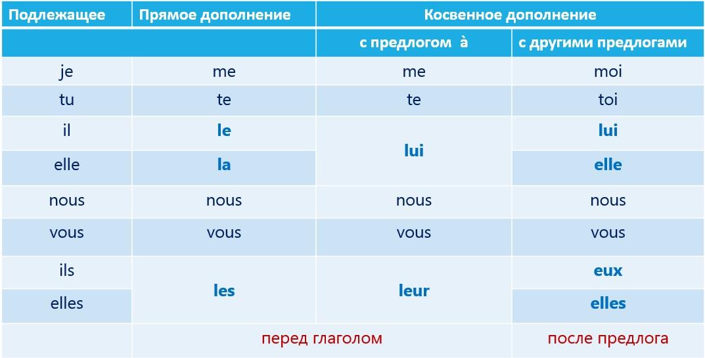 Местоимения французского языка